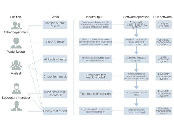 Sistema de gestión de datos de calidad de carbón SDFCS