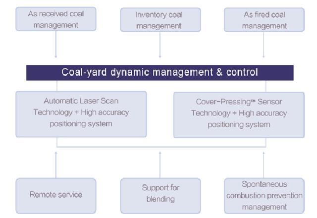 SDFSH Coal-yard dynamic management & control system
